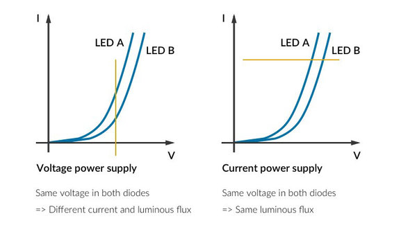 LEDs power supply